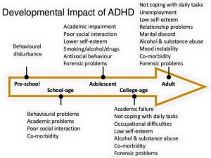 ADD,ADHD,attention deficit,disorder,medicine,medication,drugs,